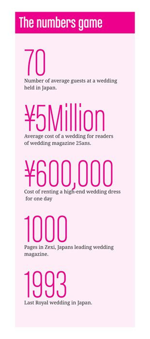 Interesting wedding facts