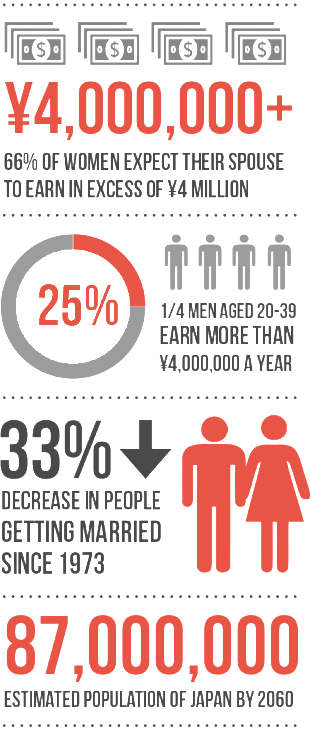 marriage-rates-japan