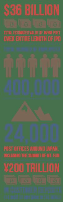 Japan post statistics