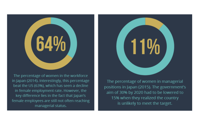 Sexism stats