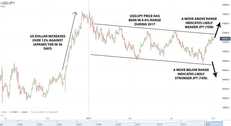 A Weak Yen Helps Manufacturing-chart