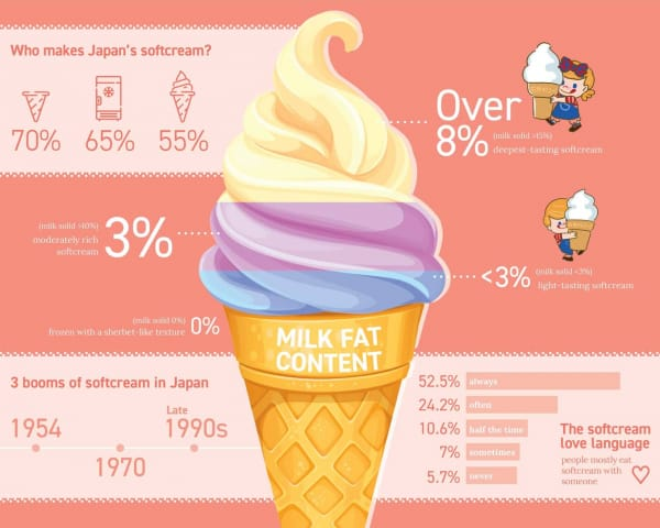 Softcream Trivia: A Fun Look Into All Layers of Japan's Most Beloved Ice Cream
